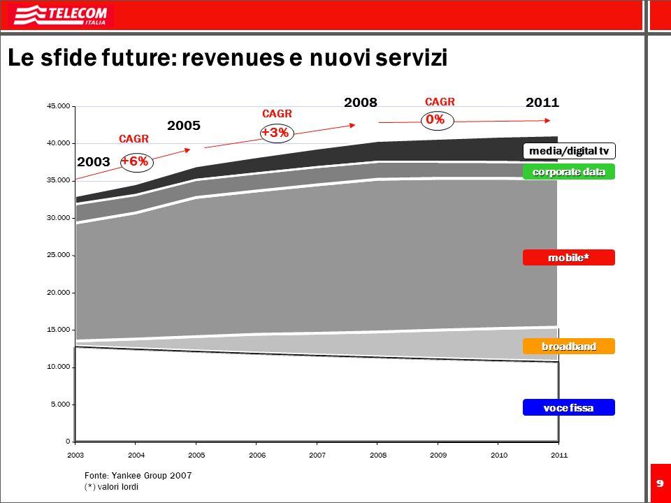 Le sfide future: revenues e nuovi servizi