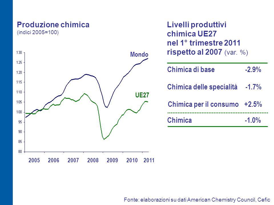 Produzione chimica (indici 2005=100)