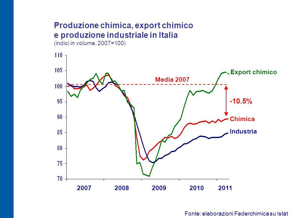 Produzione chimica, export chimico e produzione industriale in Italia (indici in volume, 2007=100)