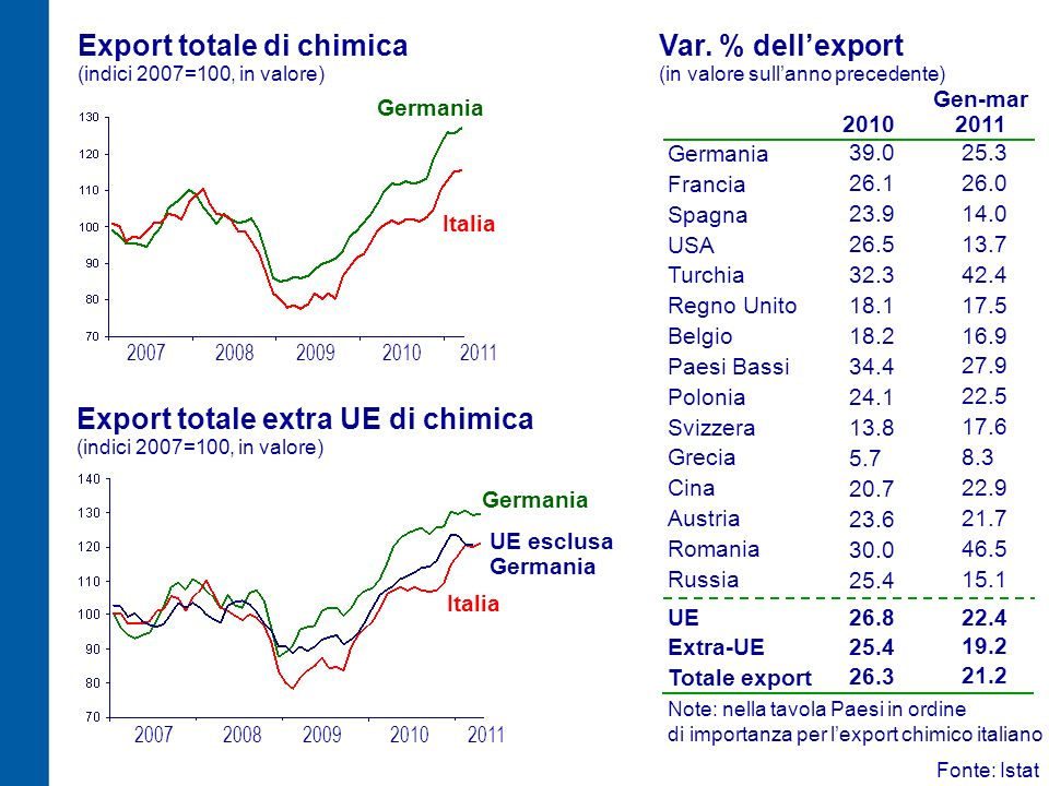 Export totale di chimica (indici 2007=100, in valore)