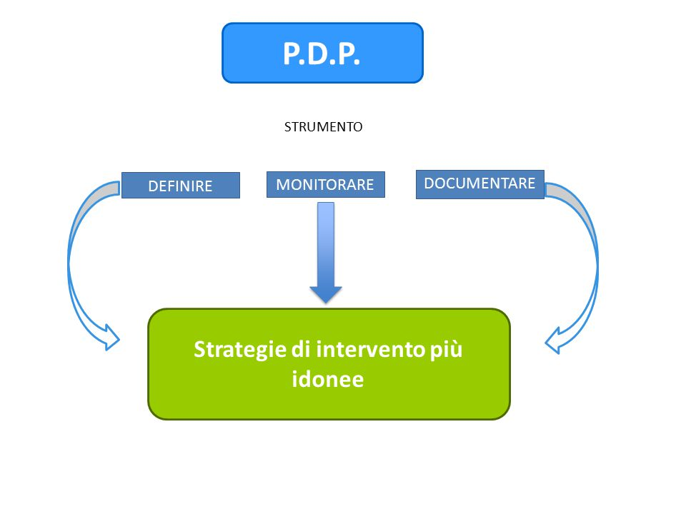 Strategie di intervento più idonee