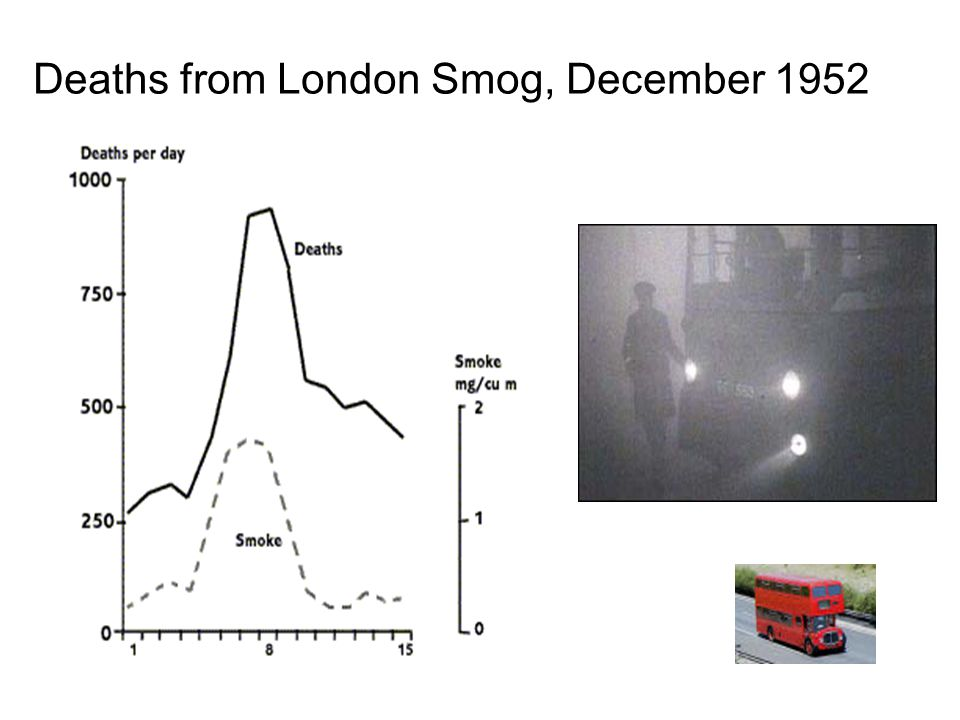 Deaths from London Smog, December 1952