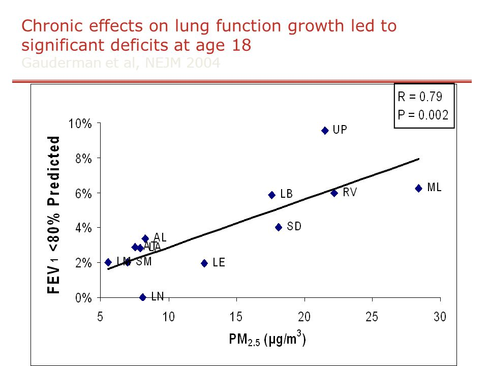 Chronic effects on lung function growth led to significant deficits at age 18 Gauderman et al, NEJM 2004