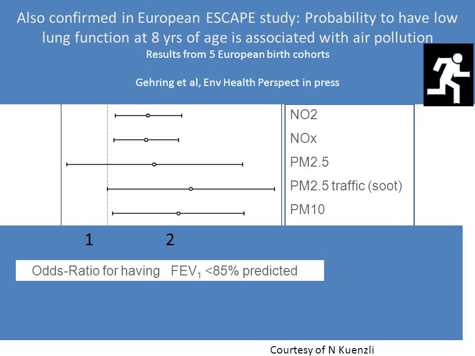 Also confirmed in European ESCAPE study: Probability to have low lung function at 8 yrs of age is associated with air pollution Results from 5 European birth cohorts Gehring et al, Env Health Perspect in press