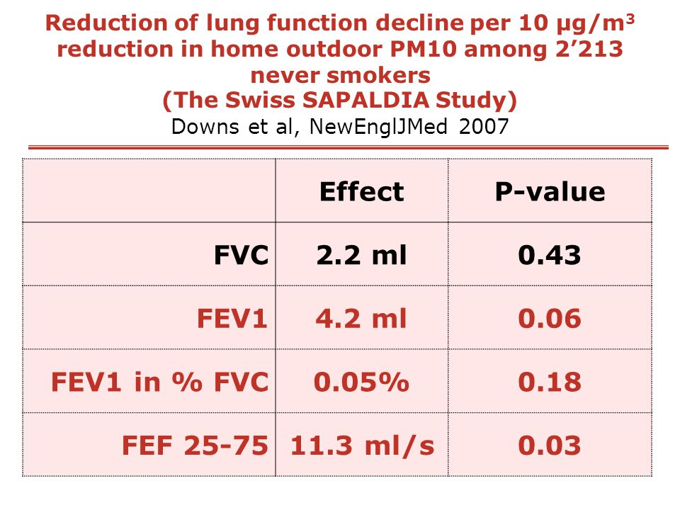 Effect P-value 2.2 ml 0.43 4.2 ml 0.06 0.05% 0.18 11.3 ml/s 0.03