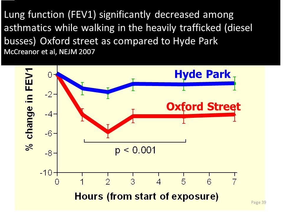 Lung function (FEV1) significantly decreased among asthmatics while walking in the heavily trafficked (diesel busses) Oxford street as compared to Hyde Park McCreanor et al, NEJM 2007