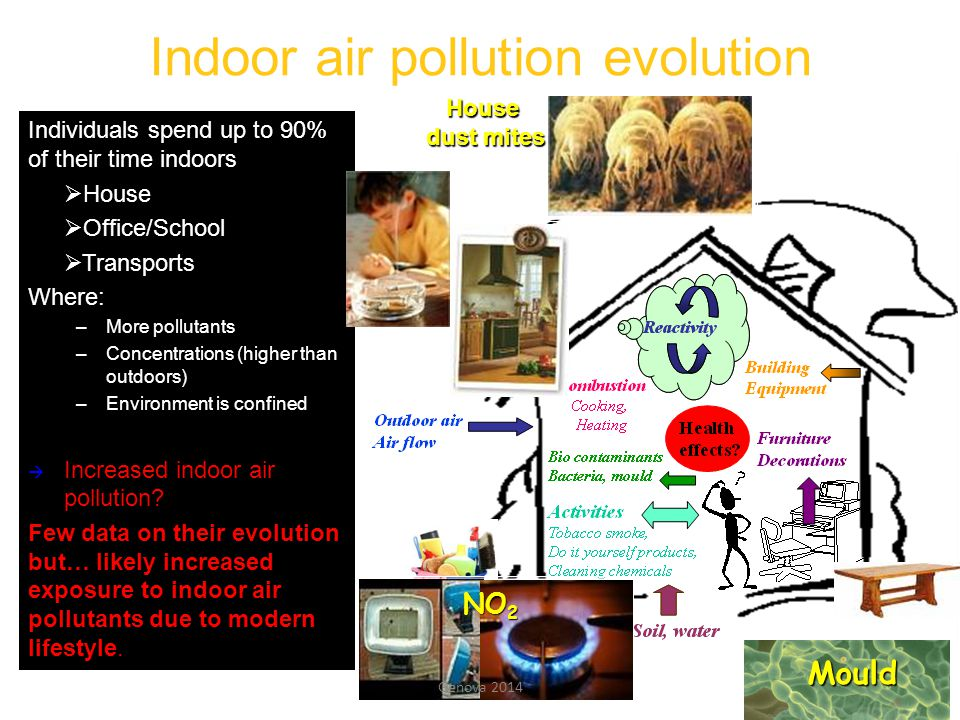 Indoor air pollution evolution