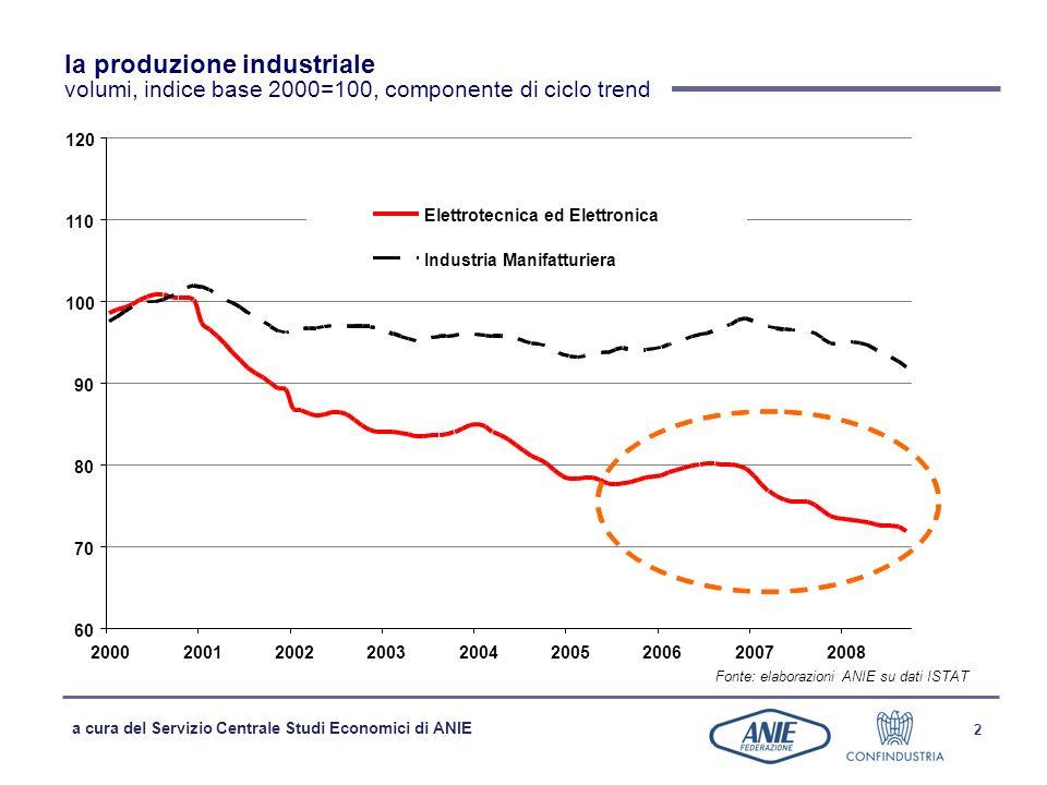 la produzione industriale volumi, indice base 2000=100, componente di ciclo trend