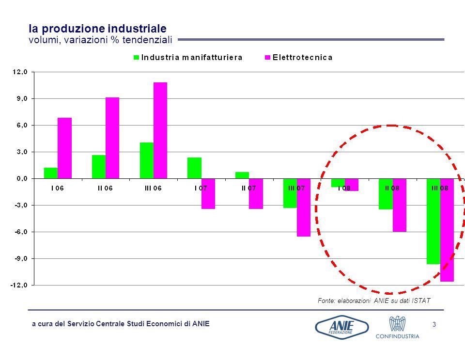 la produzione industriale volumi, variazioni % tendenziali