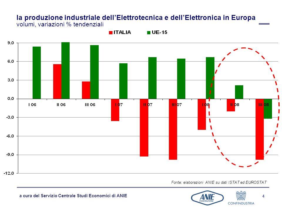 la produzione industriale dell'Elettrotecnica e dell'Elettronica in Europa volumi, variazioni % tendenziali