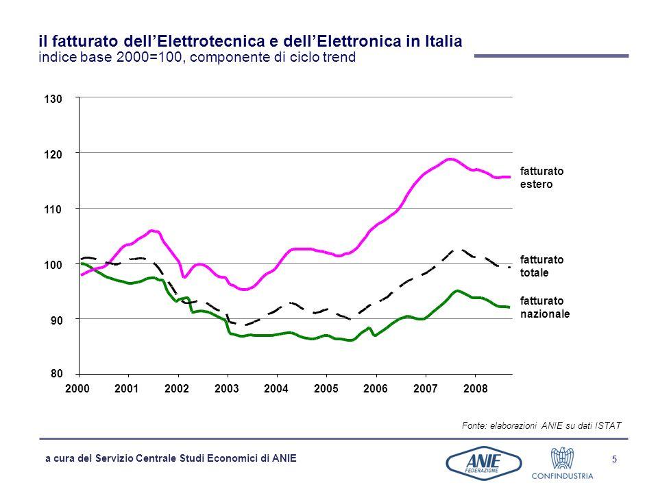 il fatturato dell'Elettrotecnica e dell'Elettronica in Italia indice base 2000=100, componente di ciclo trend