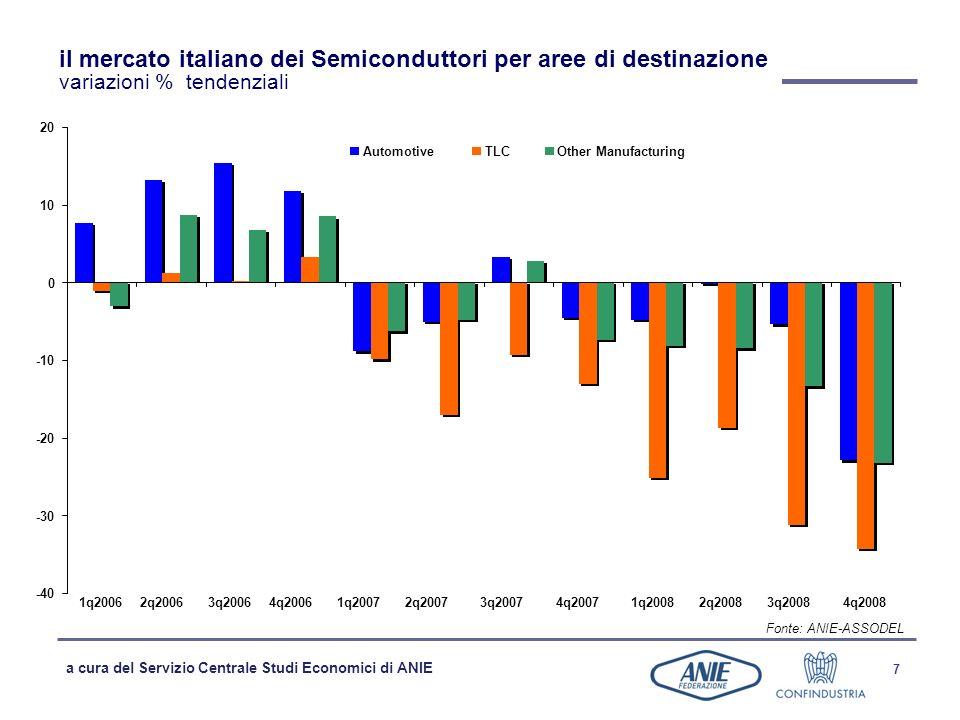 il mercato italiano dei Semiconduttori per aree di destinazione variazioni % tendenziali