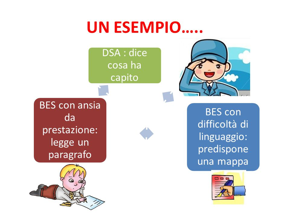 UN ESEMPIO….. BES con difficoltà di linguaggio: predispone una mappa