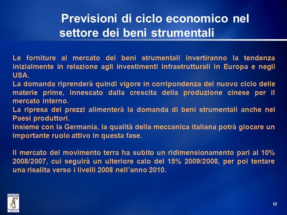 Previsioni di ciclo economico nel settore dei beni strumentali