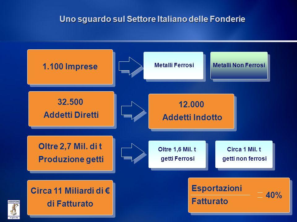 Uno sguardo sul Settore Italiano delle Fonderie