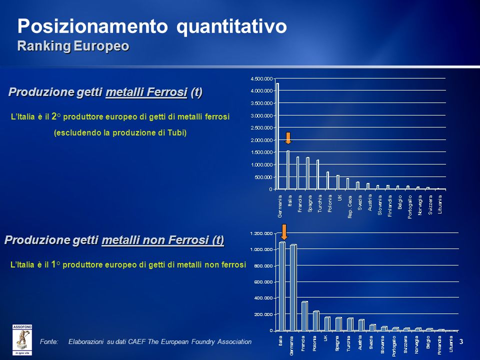 Posizionamento quantitativo Ranking Europeo