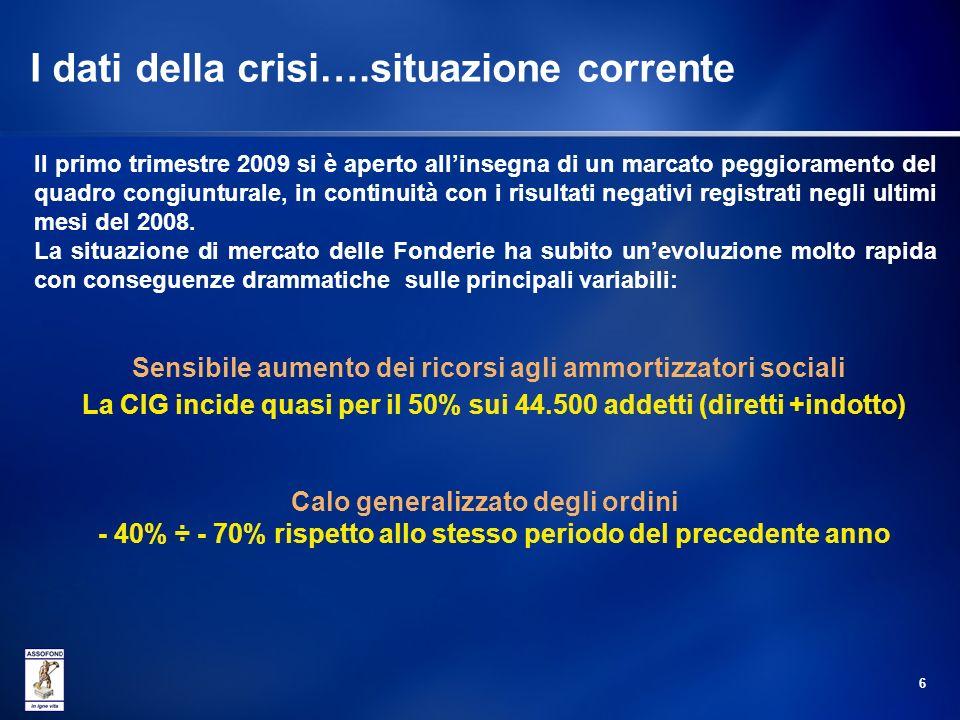 I dati della crisi….situazione corrente