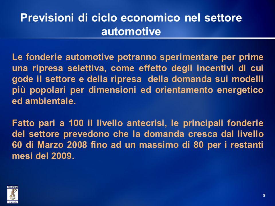 Previsioni di ciclo economico nel settore automotive