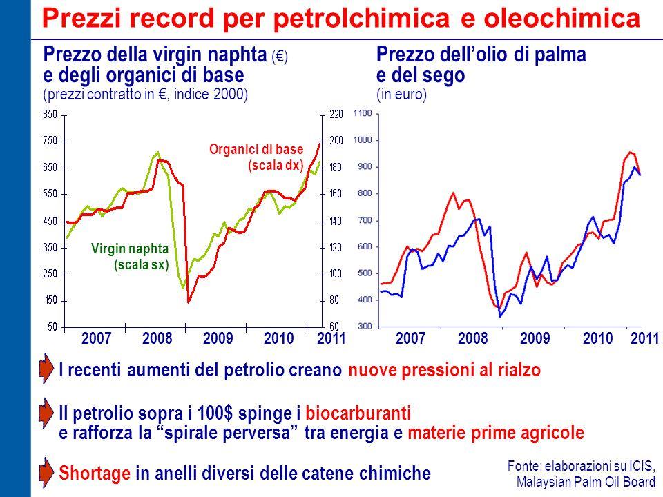 Prezzi record per petrolchimica e oleochimica