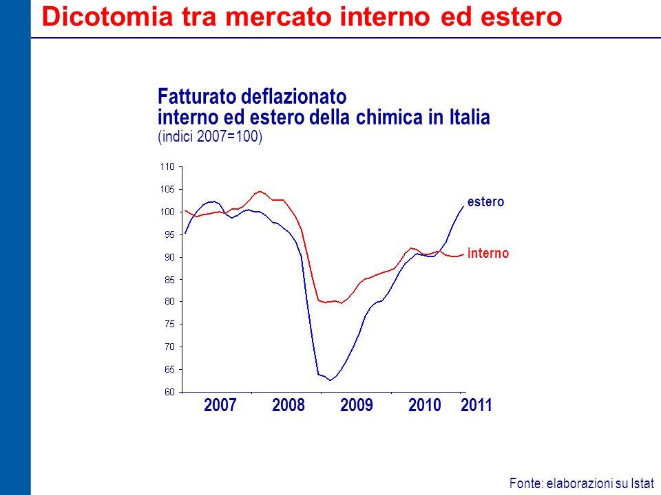 Dicotomia tra mercato interno ed estero