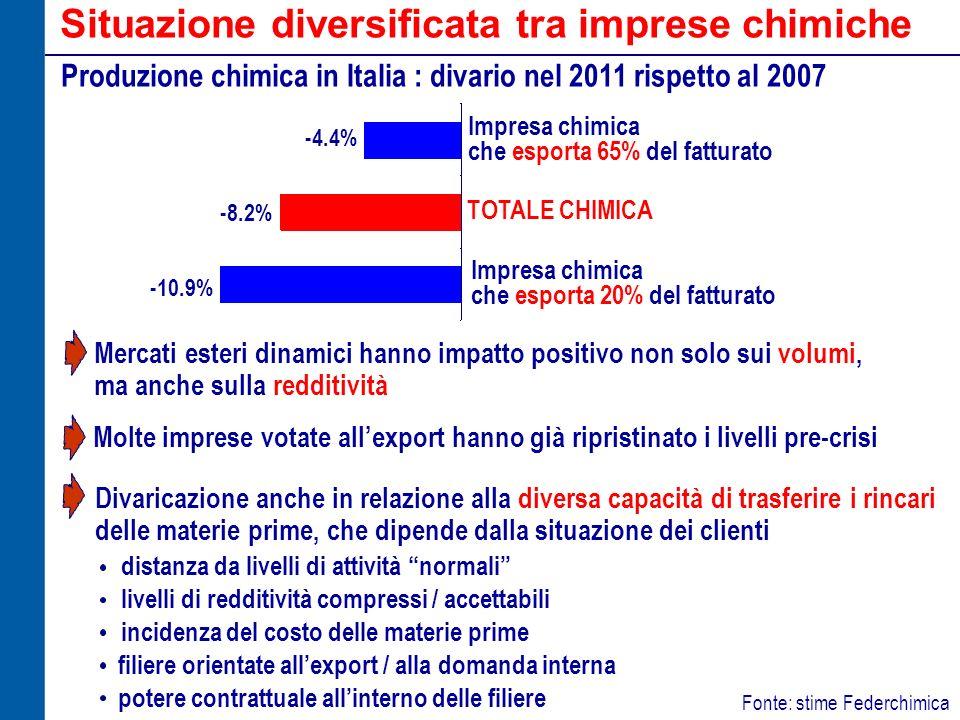 Situazione diversificata tra imprese chimiche