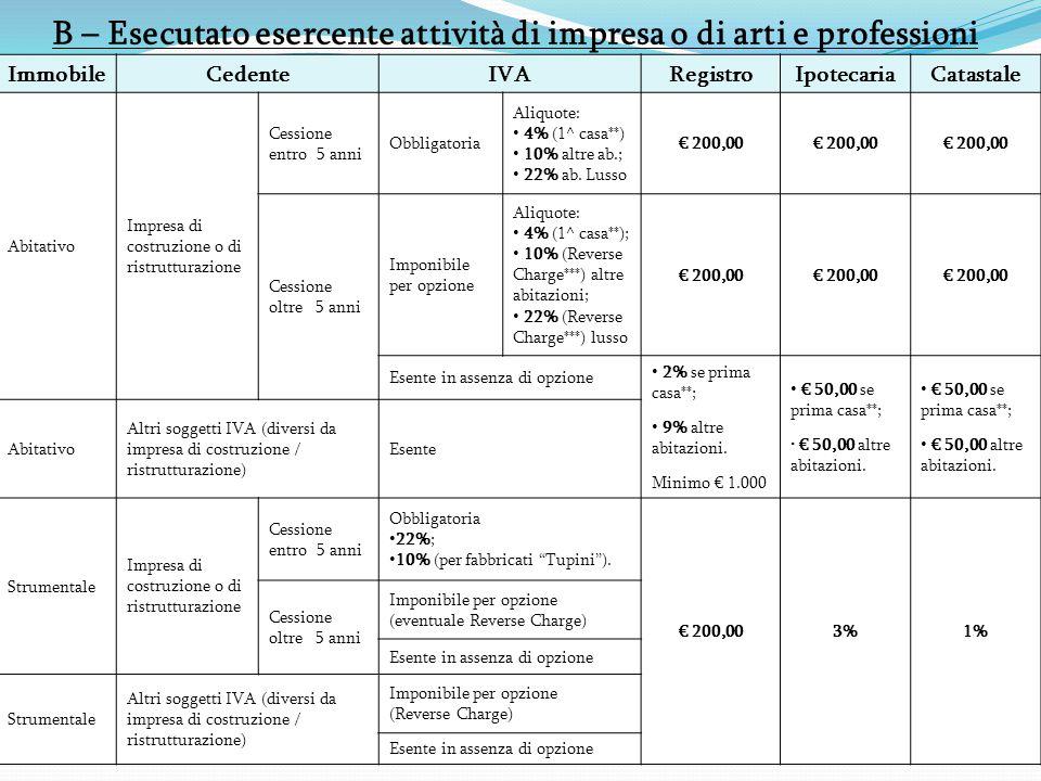 B – Esecutato esercente attività di impresa o di arti e professioni