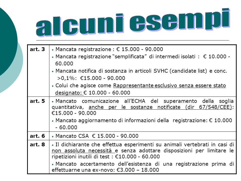 alcuni esempi art. 3 Mancata registrazione : € 15.000 - 90.000