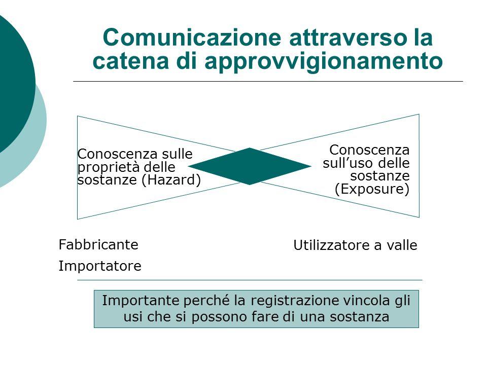 Comunicazione attraverso la catena di approvvigionamento