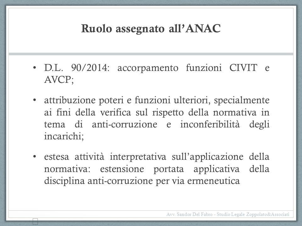 Ruolo assegnato all'ANAC