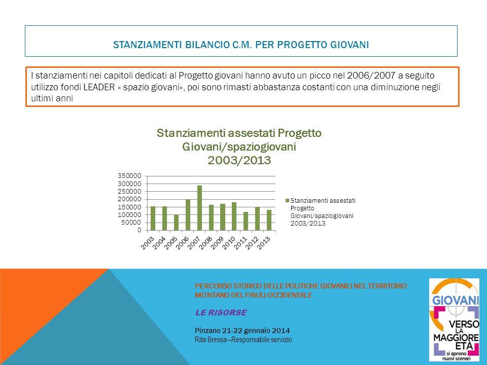 Stanziamenti bilancio C.M. per progetto giovani