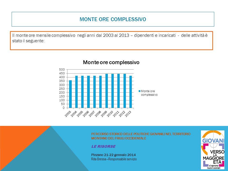 MONTE ORE COMPLESSIVO Il monte ore mensile complessivo negli anni dal 2003 al 2013 – dipendenti e incaricati - delle attività è stato il seguente: