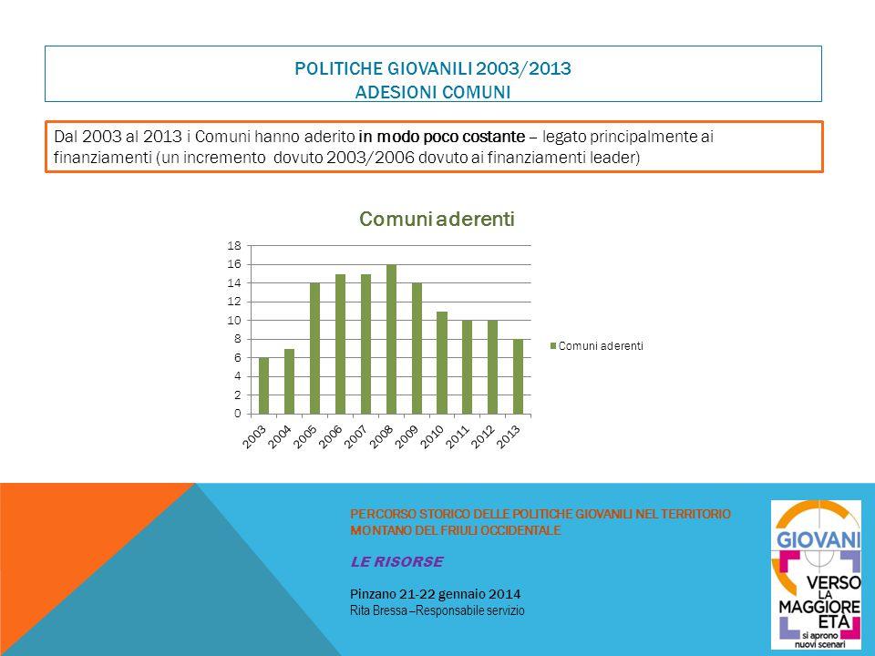 Politiche giovanili 2003/2013 Adesioni Comuni