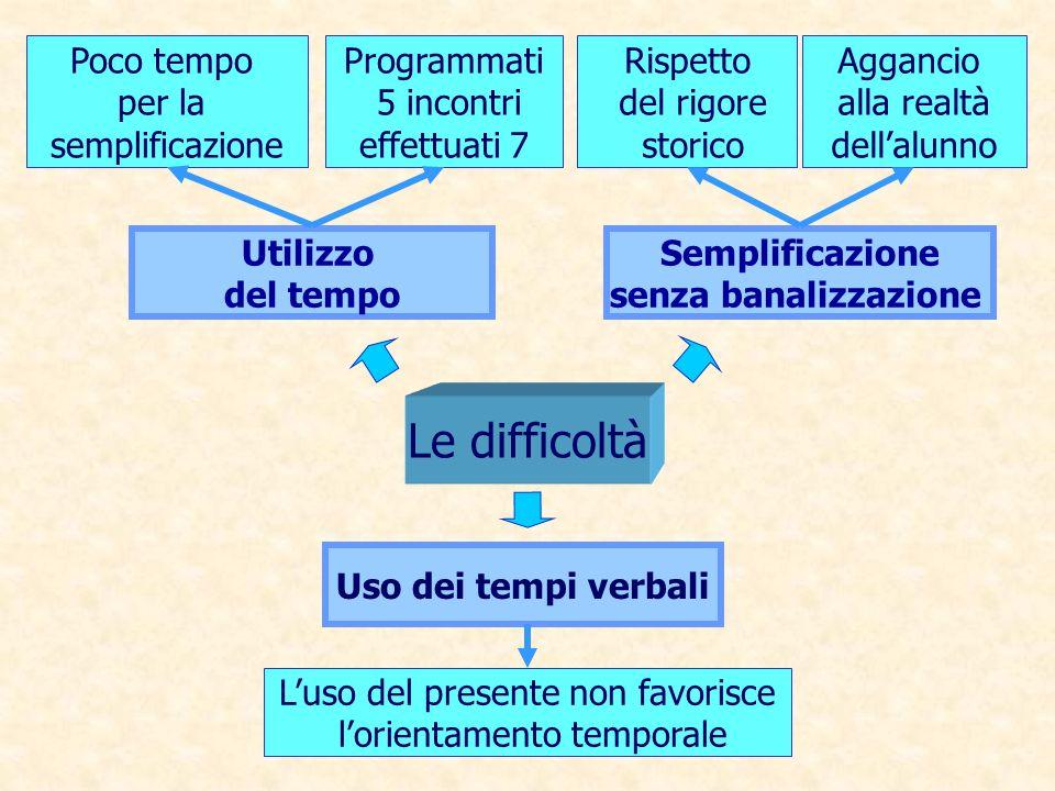 Le difficoltà Poco tempo per la semplificazione Programmati 5 incontri