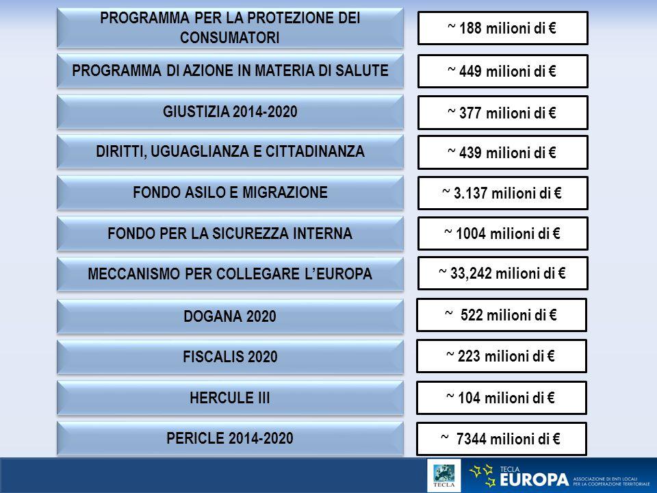 PROGRAMMA PER LA PROTEZIONE DEI CONSUMATORI ~ 188 milioni di €