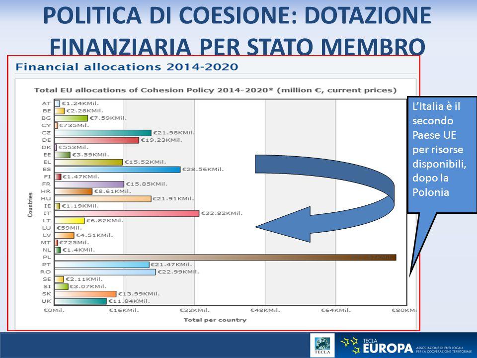 POLITICA DI COESIONE: DOTAZIONE FINANZIARIA PER STATO MEMBRO