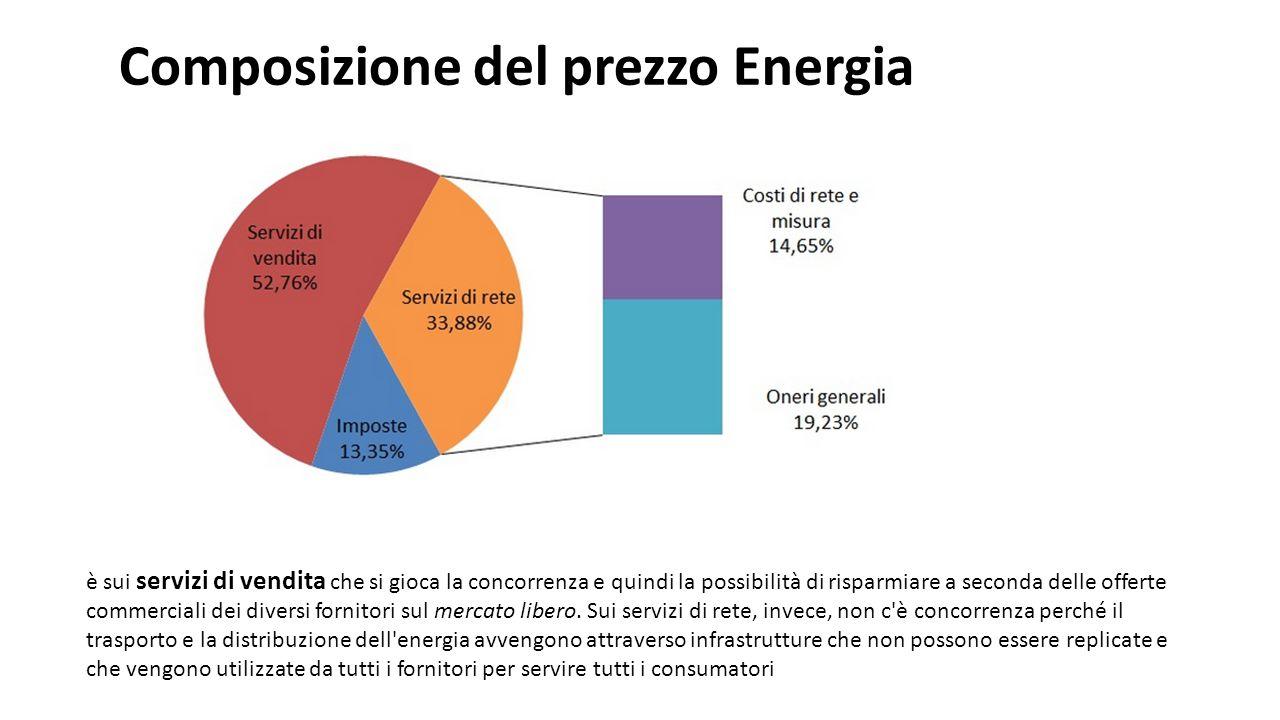 Composizione del prezzo Energia