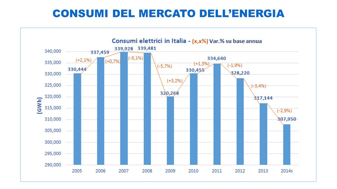 CONSUMI DEL MERCATO DELL'ENERGIA