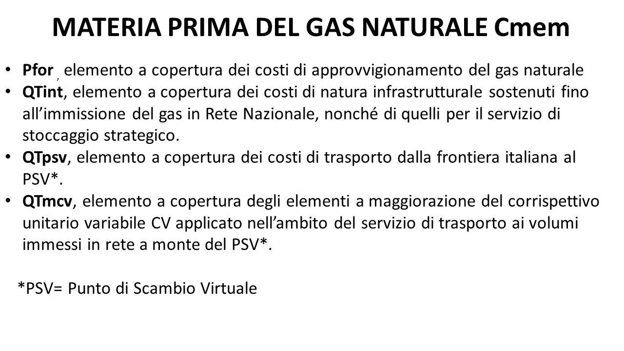 MATERIA PRIMA DEL GAS NATURALE Cmem