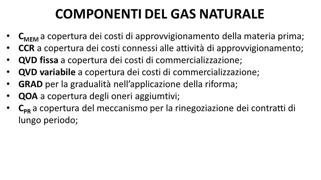 COMPONENTI DEL GAS NATURALE