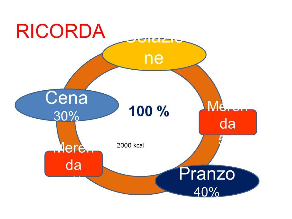 RICORDA Colazione Cena Pranzo 100 % Merenda Merenda 20% 30% 5% 5% 40%
