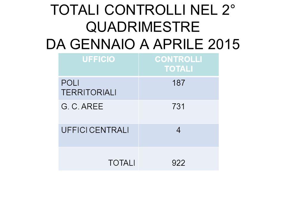 TOTALI CONTROLLI NEL 2° QUADRIMESTRE DA GENNAIO A APRILE 2015