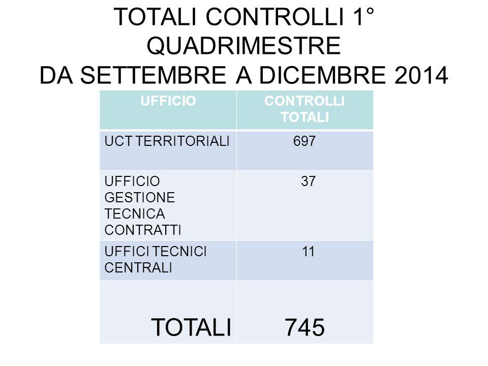 TOTALI CONTROLLI 1° QUADRIMESTRE DA SETTEMBRE A DICEMBRE 2014