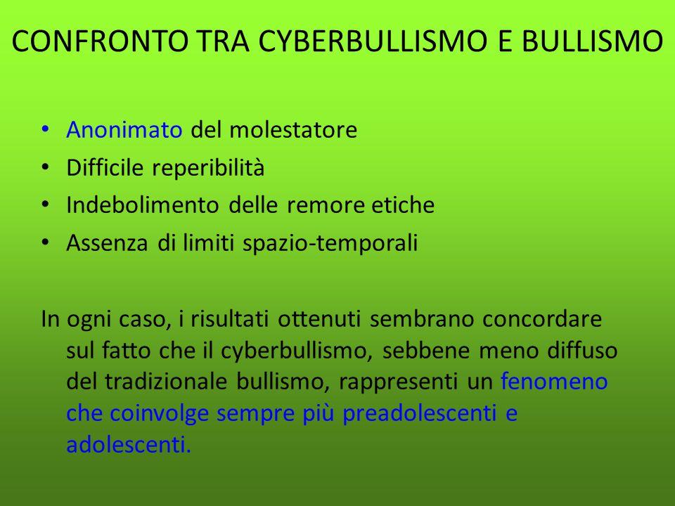 CONFRONTO TRA CYBERBULLISMO E BULLISMO