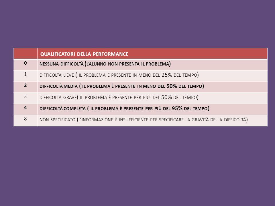 qualificatori della performance