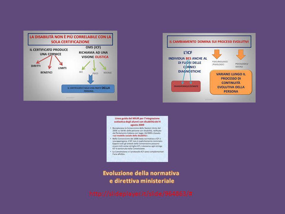 Evoluzione della normativa e direttiva ministeriale