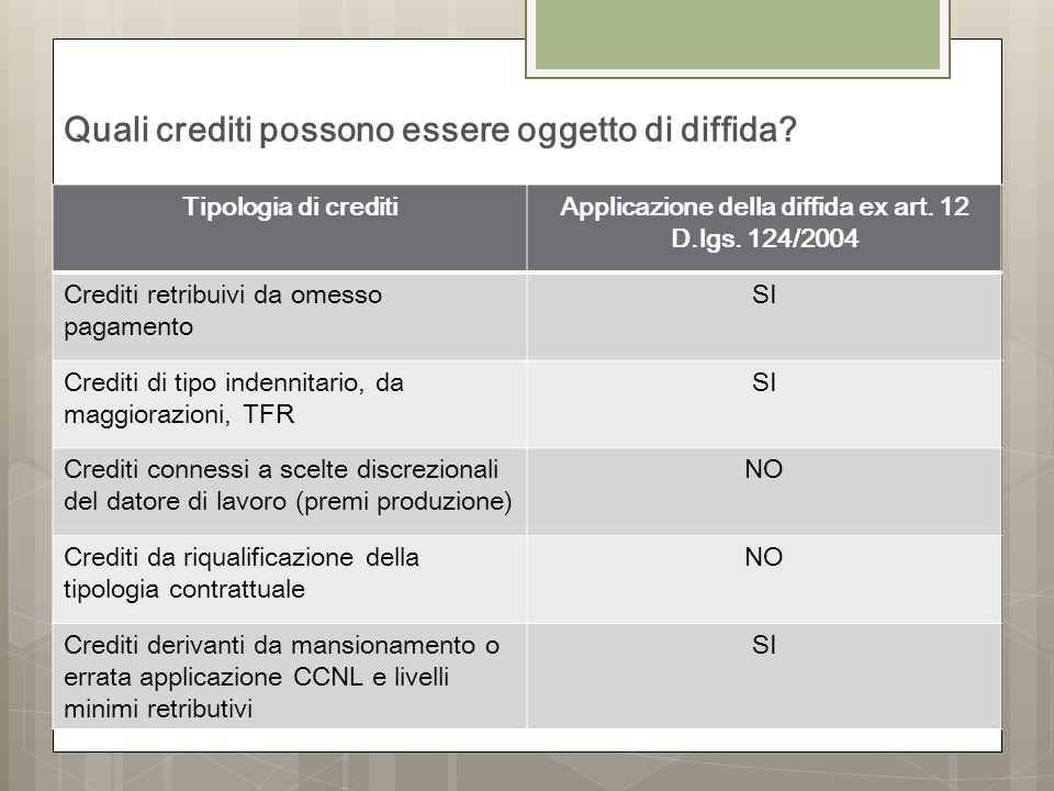 Quali crediti possono essere oggetto di diffida