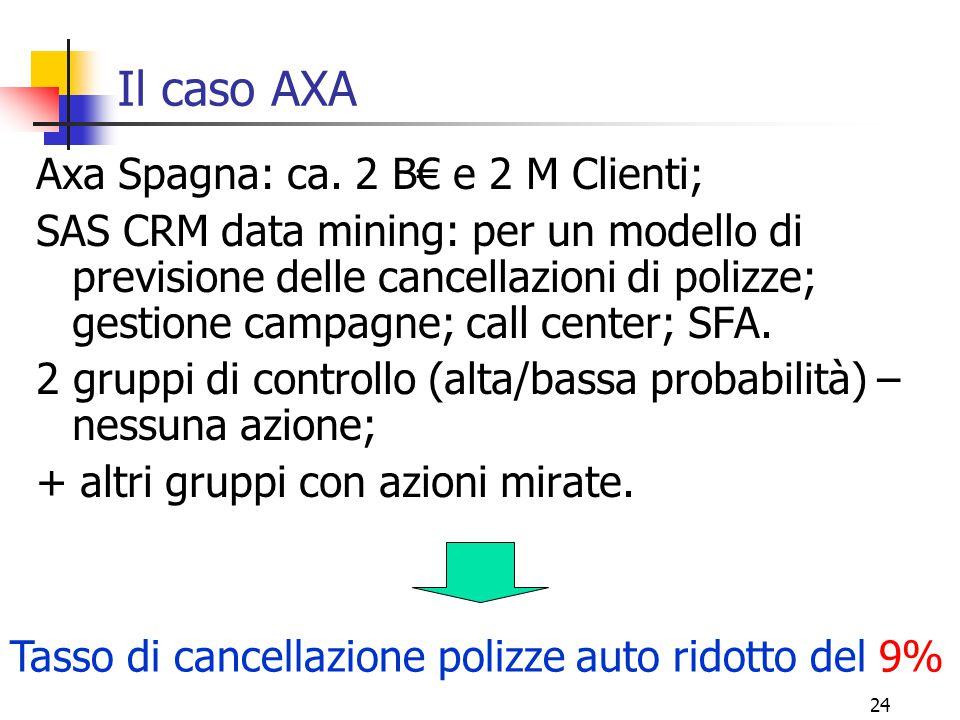 Il caso AXA Axa Spagna: ca. 2 B€ e 2 M Clienti;