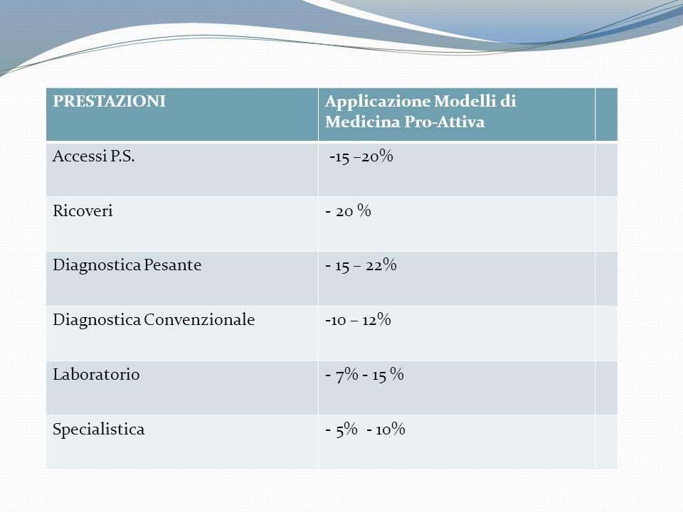 PRESTAZIONI Applicazione Modelli di Medicina Pro-Attiva. Accessi P.S. -15 –20% Ricoveri. - 20 %