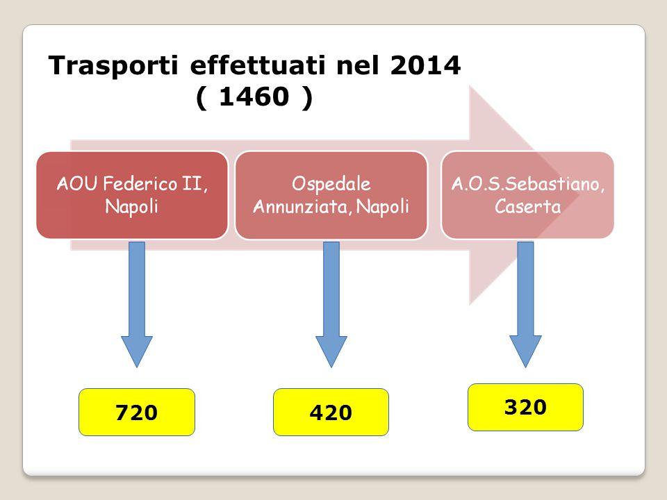Trasporti effettuati nel 2014