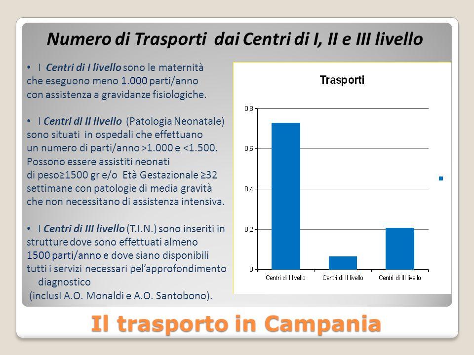 Il trasporto in Campania